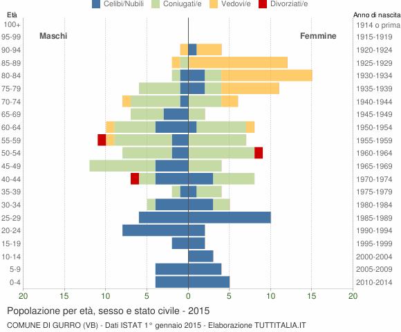Grafico Popolazione per età, sesso e stato civile Comune di Gurro (VB)
