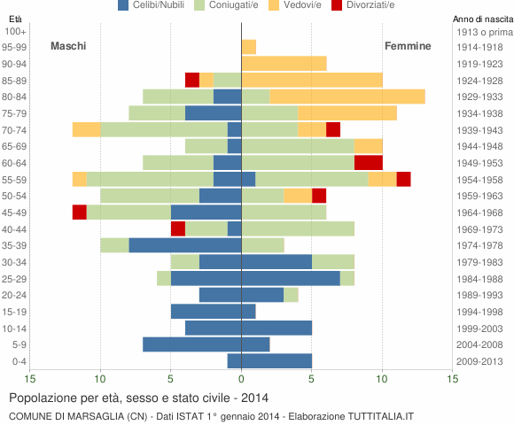 Grafico Popolazione per età, sesso e stato civile Comune di Marsaglia (CN)