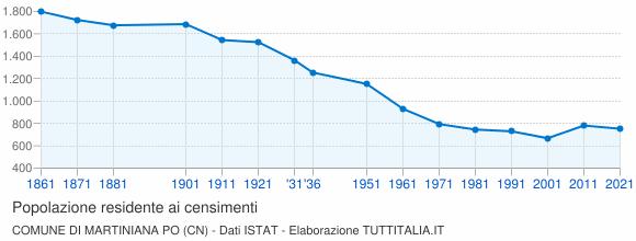 Grafico andamento storico popolazione Comune di Martiniana Po (CN)