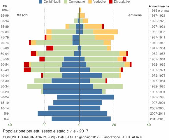 Grafico Popolazione per età, sesso e stato civile Comune di Martiniana Po (CN)