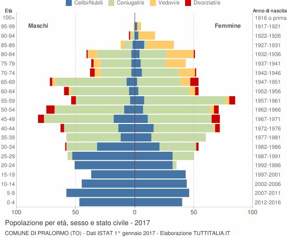 Grafico Popolazione per età, sesso e stato civile Comune di Pralormo (TO)
