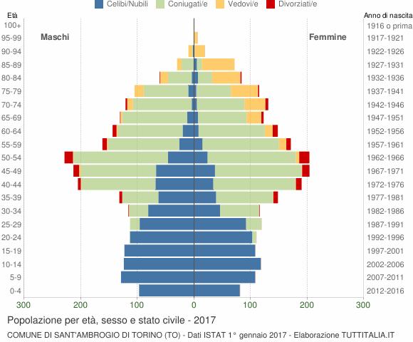 Grafico Popolazione per età, sesso e stato civile Comune di Sant'Ambrogio di Torino (TO)