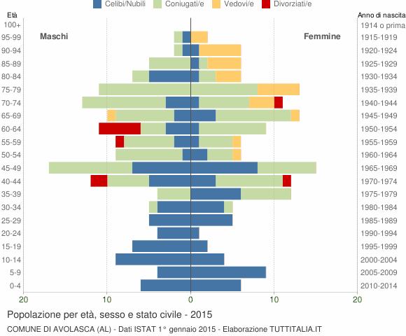 Grafico Popolazione per età, sesso e stato civile Comune di Avolasca (AL)