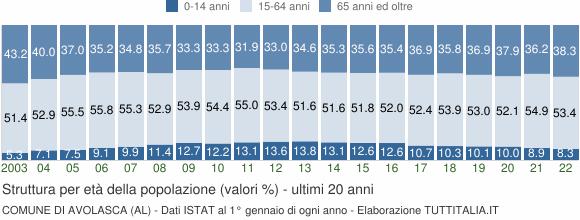 Grafico struttura della popolazione Comune di Avolasca (AL)