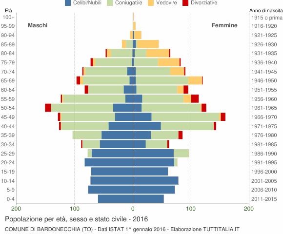 Grafico Popolazione per età, sesso e stato civile Comune di Bardonecchia (TO)
