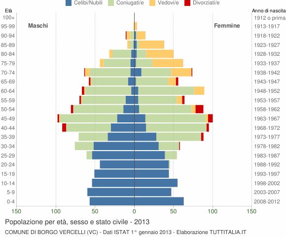 Grafico Popolazione per età, sesso e stato civile Comune di Borgo Vercelli (VC)