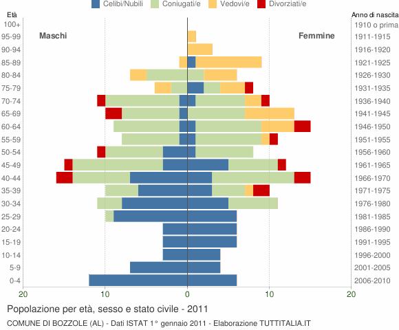 Grafico Popolazione per età, sesso e stato civile Comune di Bozzole (AL)