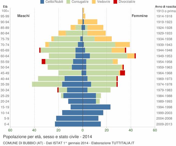Grafico Popolazione per età, sesso e stato civile Comune di Bubbio (AT)