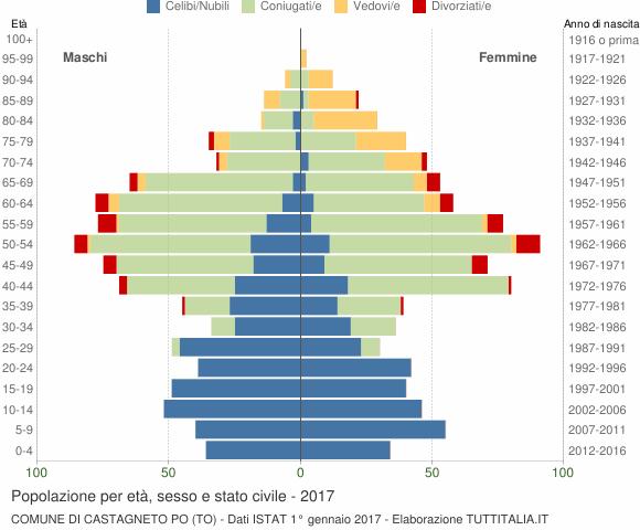 Grafico Popolazione per età, sesso e stato civile Comune di Castagneto Po (TO)
