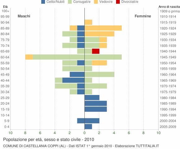 Grafico Popolazione per età, sesso e stato civile Comune di Castellania Coppi (AL)