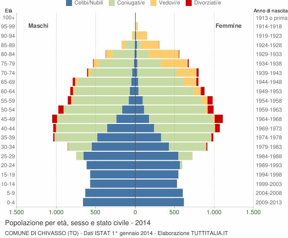Grafico Popolazione per età, sesso e stato civile Comune di Chivasso (TO)