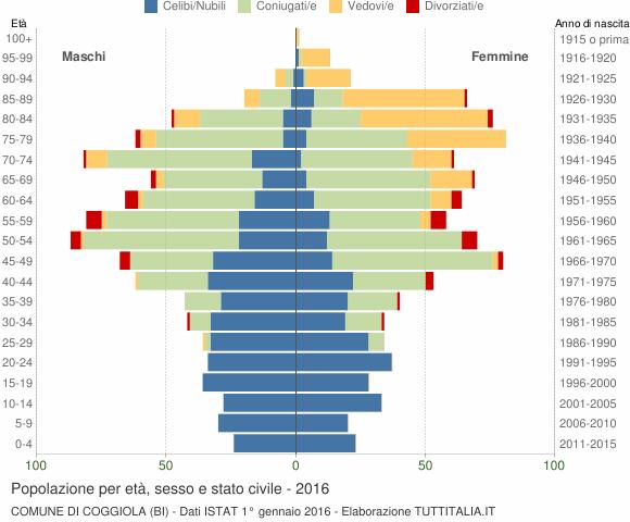 Grafico Popolazione per età, sesso e stato civile Comune di Coggiola (BI)