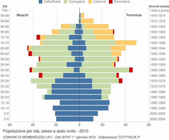 Grafico Popolazione per età, sesso e stato civile Comune di Mombaruzzo (AT)