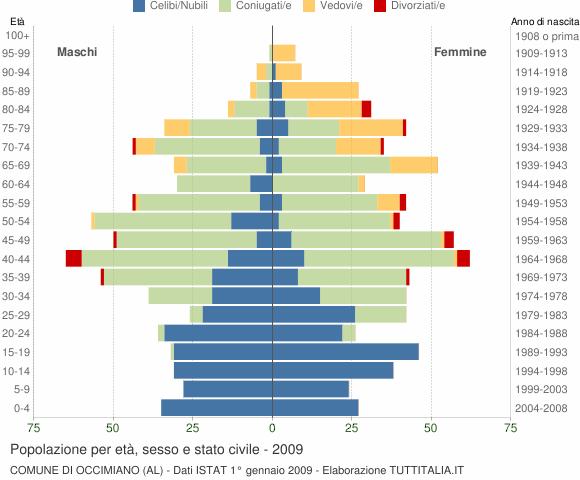 Grafico Popolazione per età, sesso e stato civile Comune di Occimiano (AL)