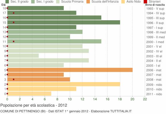 Grafico Popolazione in età scolastica - Pettinengo 2012