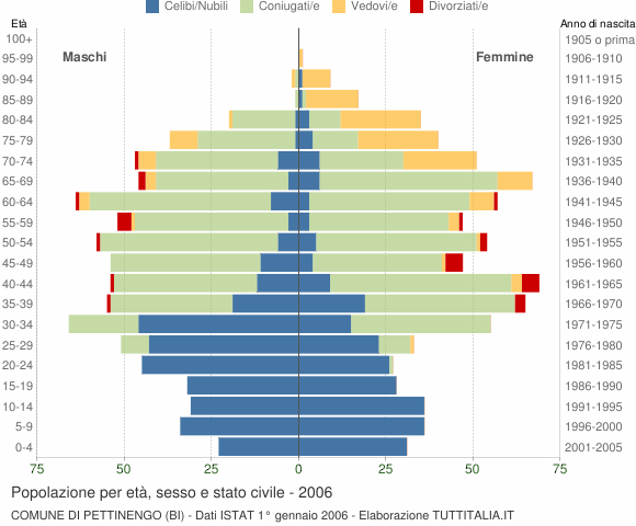 Grafico Popolazione per età, sesso e stato civile Comune di Pettinengo (BI)