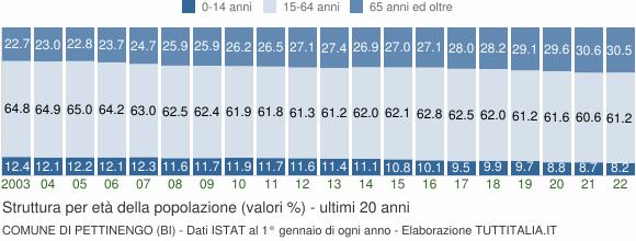 Grafico struttura della popolazione Comune di Pettinengo (BI)