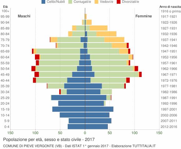 Grafico Popolazione per età, sesso e stato civile Comune di Pieve Vergonte (VB)