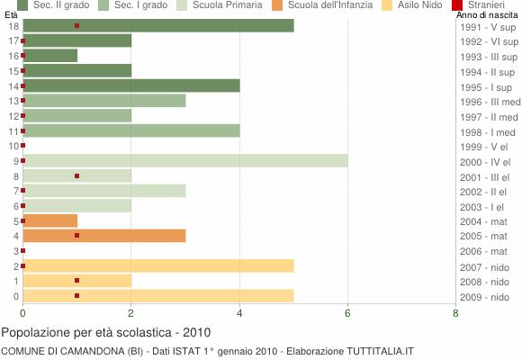 Grafico Popolazione in età scolastica - Camandona 2010