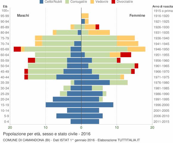 Grafico Popolazione per età, sesso e stato civile Comune di Camandona (BI)