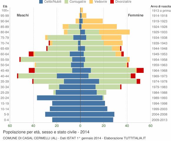Grafico Popolazione per età, sesso e stato civile Comune di Casal Cermelli (AL)