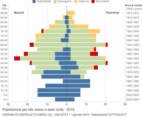 Grafico Popolazione per età, sesso e stato civile Comune di Castelletto Merli (AL)