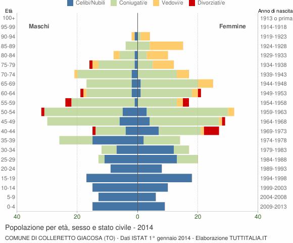 Grafico Popolazione per età, sesso e stato civile Comune di Colleretto Giacosa (TO)