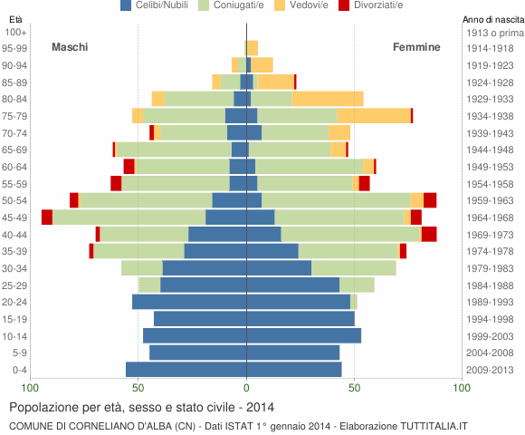 Grafico Popolazione per età, sesso e stato civile Comune di Corneliano d'Alba (CN)