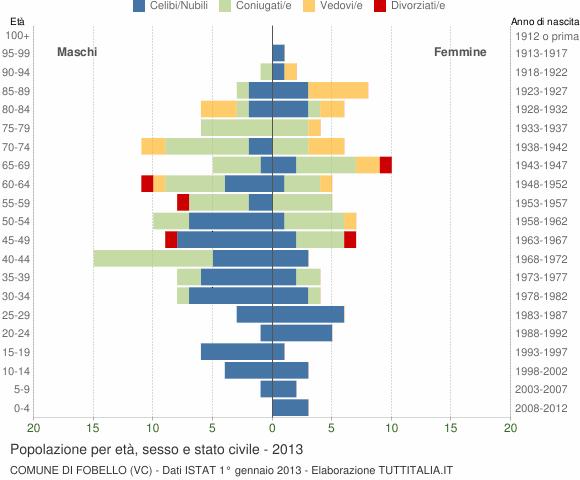 Grafico Popolazione per età, sesso e stato civile Comune di Fobello (VC)
