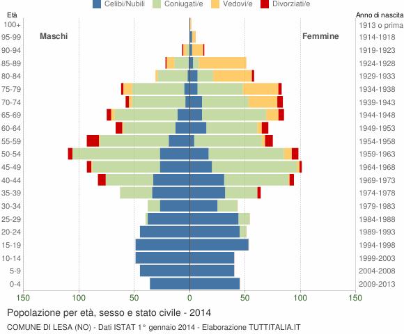 Grafico Popolazione per età, sesso e stato civile Comune di Lesa (NO)