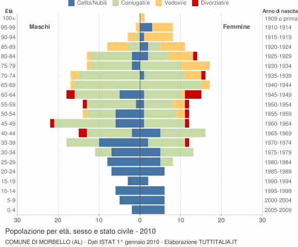 Grafico Popolazione per età, sesso e stato civile Comune di Morbello (AL)
