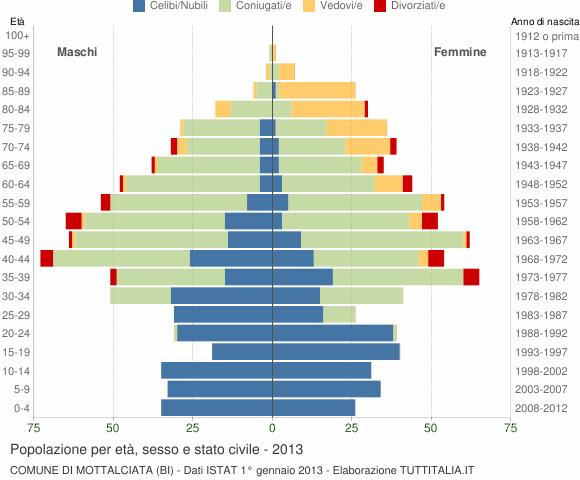 Grafico Popolazione per età, sesso e stato civile Comune di Mottalciata (BI)