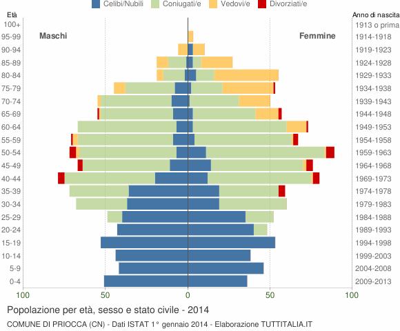 Grafico Popolazione per età, sesso e stato civile Comune di Priocca (CN)