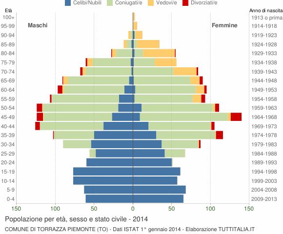 Grafico Popolazione per età, sesso e stato civile Comune di Torrazza Piemonte (TO)