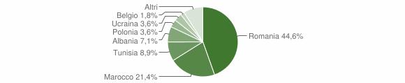 Grafico cittadinanza stranieri - Valle San Nicolao 2019