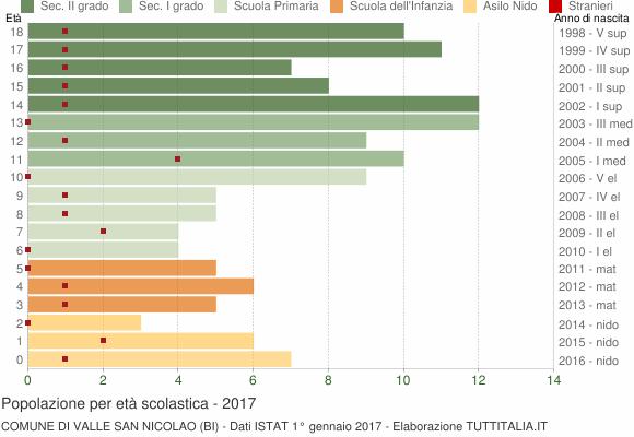 Grafico Popolazione in età scolastica - Valle San Nicolao 2017