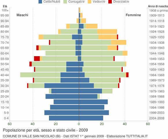 Grafico Popolazione per età, sesso e stato civile Comune di Valle San Nicolao (BI)