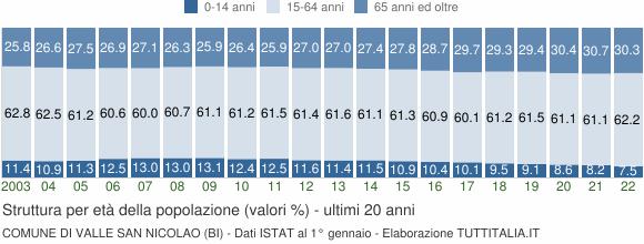 Grafico struttura della popolazione Comune di Valle San Nicolao (BI)