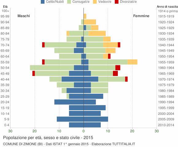 Grafico Popolazione per età, sesso e stato civile Comune di Zimone (BI)