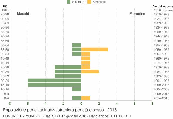 Grafico cittadini stranieri - Zimone 2018