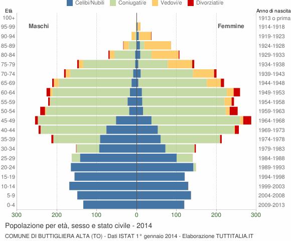 Grafico Popolazione per età, sesso e stato civile Comune di Buttigliera Alta (TO)