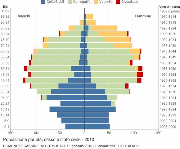 Grafico Popolazione per età, sesso e stato civile Comune di Cassine (AL)