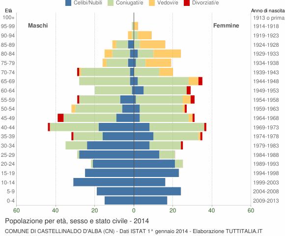Grafico Popolazione per età, sesso e stato civile Comune di Castellinaldo d'Alba (CN)