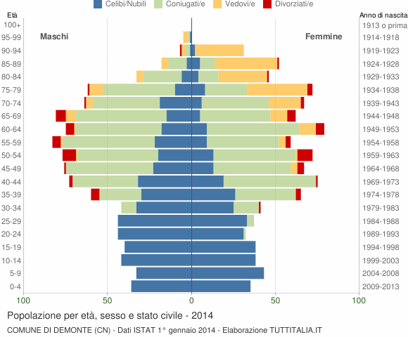 Grafico Popolazione per età, sesso e stato civile Comune di Demonte (CN)