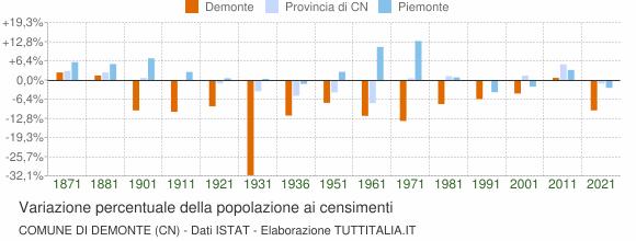 Grafico variazione percentuale della popolazione Comune di Demonte (CN)