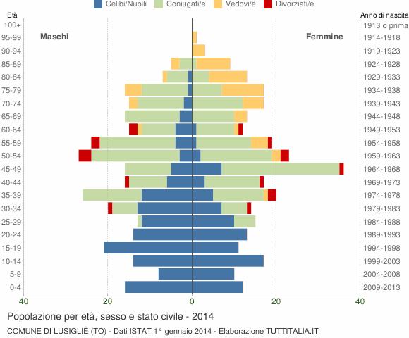Grafico Popolazione per età, sesso e stato civile Comune di Lusigliè (TO)