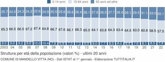 Grafico struttura della popolazione Comune di Mandello Vitta (NO)