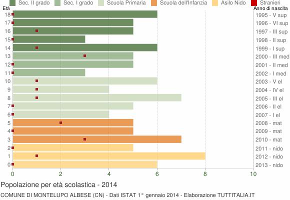 Grafico Popolazione in età scolastica - Montelupo Albese 2014
