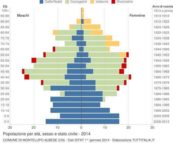 Grafico Popolazione per età, sesso e stato civile Comune di Montelupo Albese (CN)