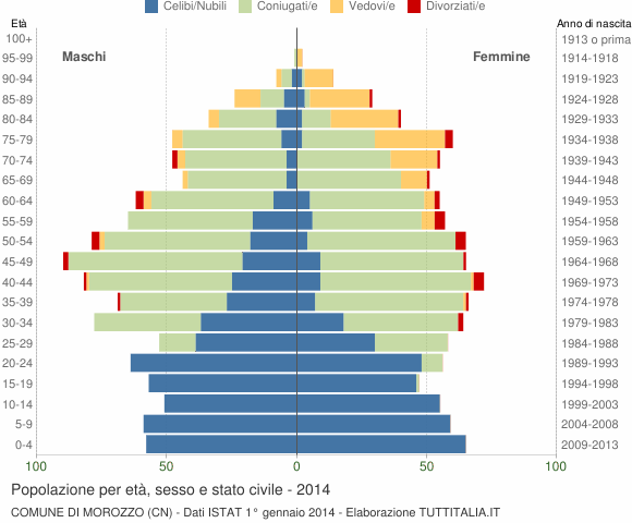 Grafico Popolazione per età, sesso e stato civile Comune di Morozzo (CN)